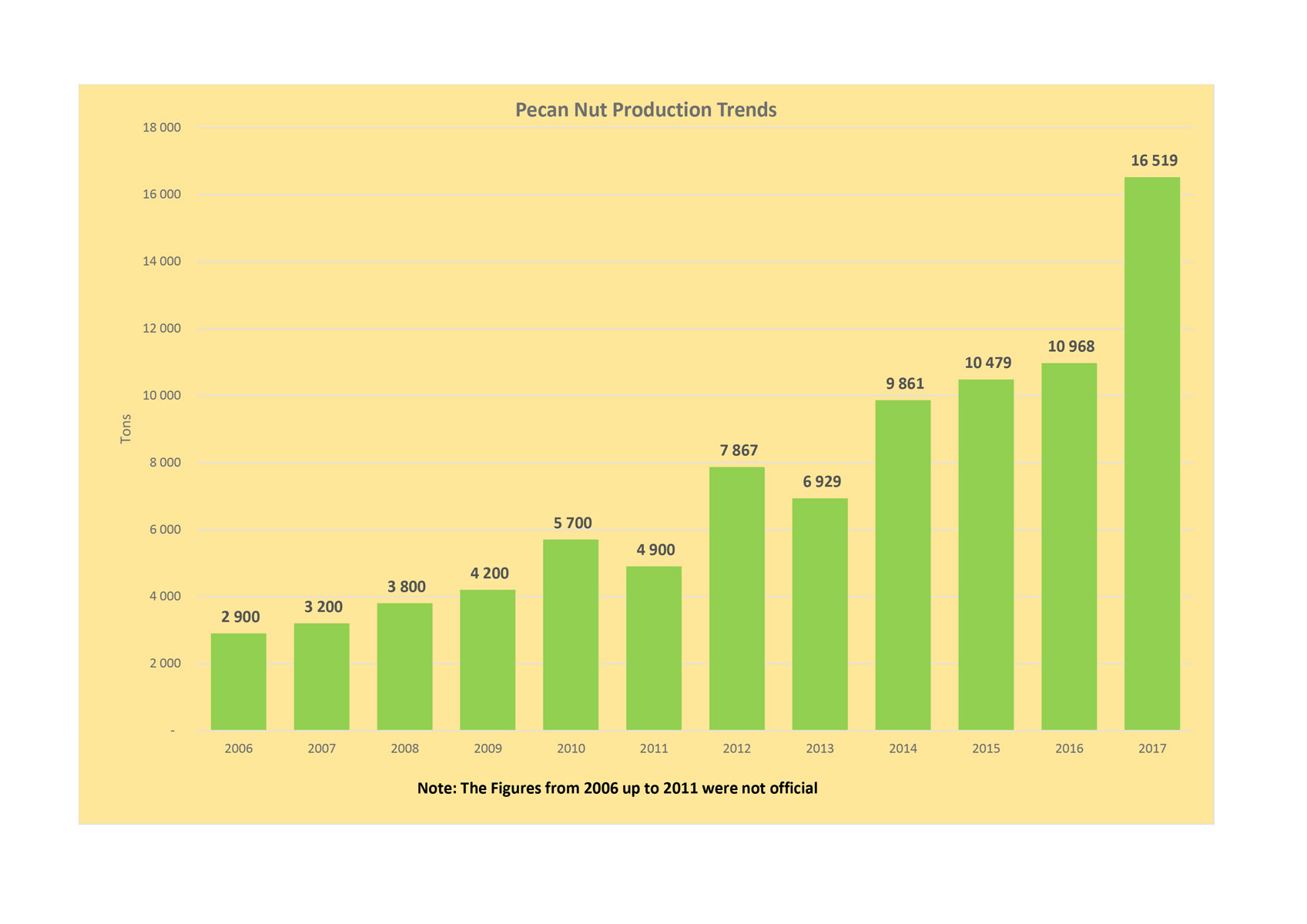 Pecan Nut Production 2017