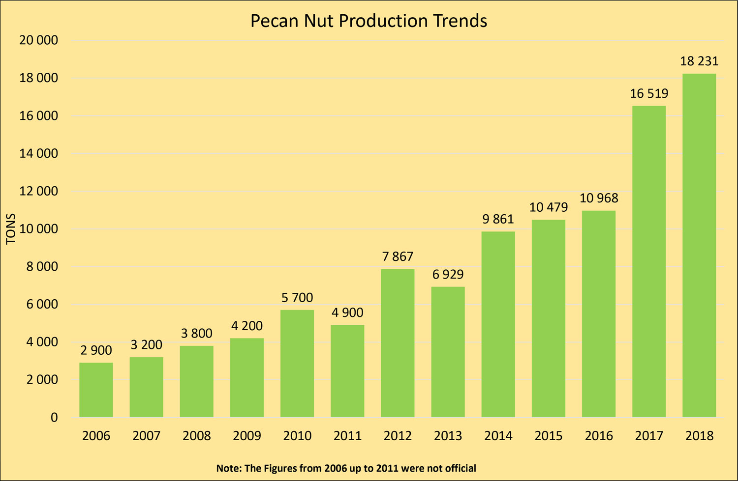 Pecan Nut Production 2018